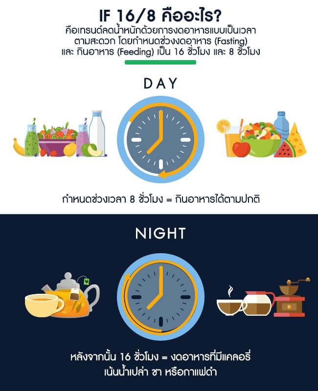 what-is-intermittent-fasting-16-8-info